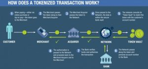 HOW-DOES-A-TOKENIZED-TRANSACTION-WORK-800x376 (1)